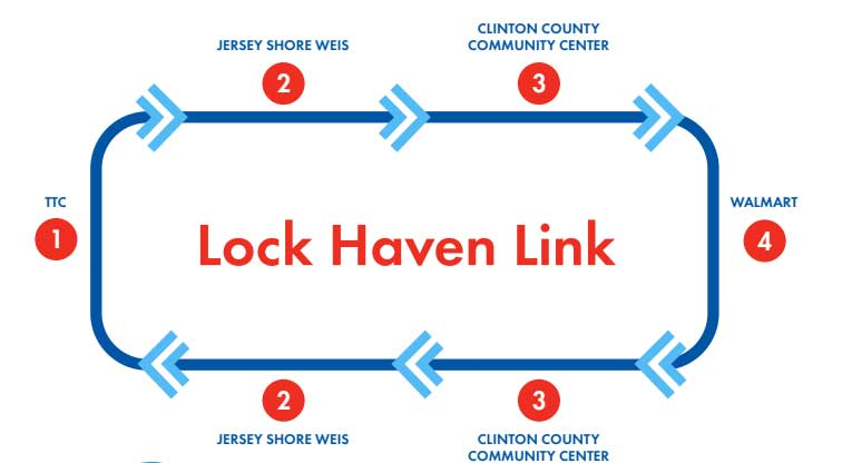 Lock Haven Link Diagram